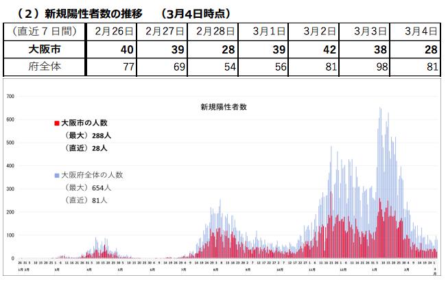 新規陽性者数の推移(大阪市/大阪府)